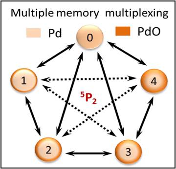 Defining switching efficiency of multi level resistive memory with defining switching efficiency of multi level resistive memory with pdo as example ccuart Gallery