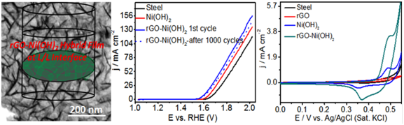 Films of Reduced Graphene Oxide NiOH2 Nanowall Networks for Oxygen Evolution and Supercapacitor Applications