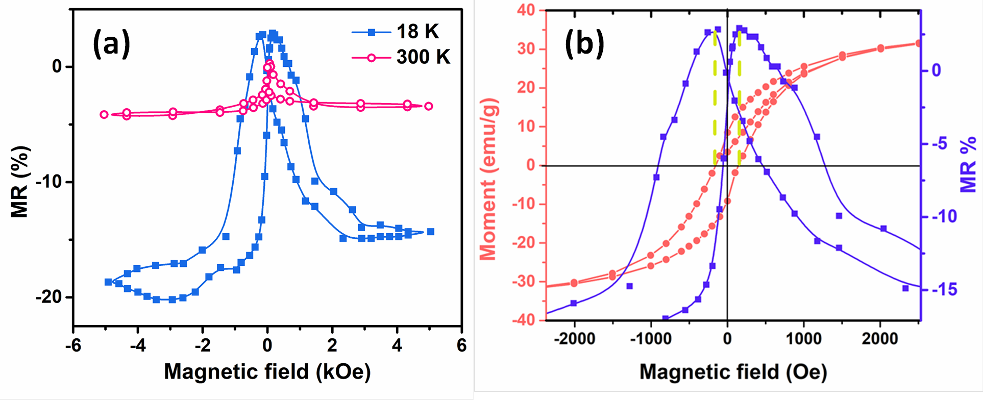 Large magnetoresistance in carbon coated NiNiO nanoparticles